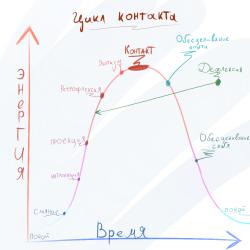Цикл поглощения и цикл выделения