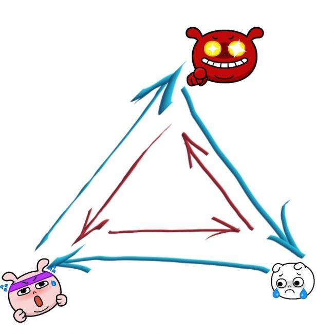 Как выйти из треугольника Карпмана?