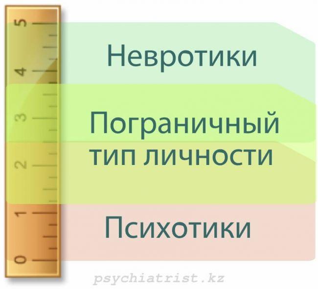 Невротическая, психотическая или пограничная структура личности: возможности психоаналитической терапии.