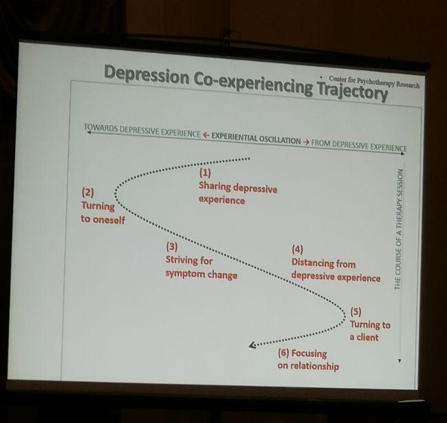 Работа с депрессией в психотерапии